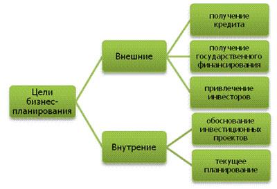 Бизнес План Цеха Полуфабрикатов